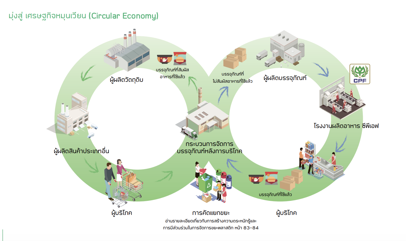 อุตสาหกรรมอาหารตื่นตัวจัดการขยะอย่างยั่งยืน รับเทรนด์โลกเศรษฐกิจหมุนเวียน
